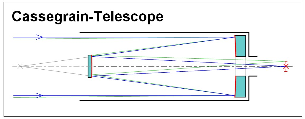 Cassegrain telescope observatories and instruments for Miroir cassegrain